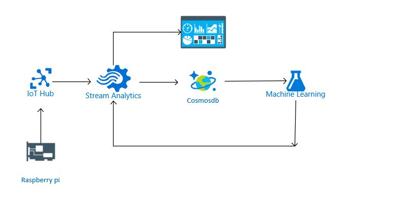 An Introduction to Azure IoT with Machine Learning - Data is